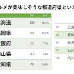 ご当地グルメがおいしそうな都道府県ランキング 3位「大阪」2位「福岡」、1位はやっぱり…