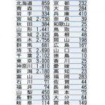県外避難者2万8959人 前回調査比348人減、福島県が発表