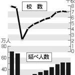 福島県の教育旅行、震災後初の減少 2019年度、台風やコロナ影響