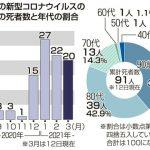福島県内コロナ死者急増 3月、12日まで20人 月別最悪ペース