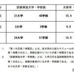 【大学受験2021】追試験第1日目第1時限目の欠席率、国立15.4%、公立0%