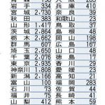 県外避難者2万8372人に 前回調査比133人減、福島県が発表