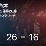 【速報中】1Q終了し茨城が熊本に10点リード