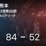 【速報中】3Q終了し茨城が熊本に32点リード
