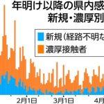 茨城 コロナ感染経路不明、2週で2.7倍 ステージ3水準 県警戒「急拡大の兆候」