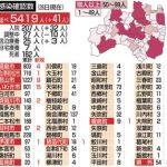 福島県で新型コロナ41人感染 病床使用率2カ月ぶり4割超