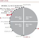 東京圏の物流施設/2021年1Qは内陸部で5棟計34.5万m2供給