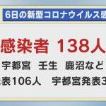 栃木県内 新たに138人が新型コロナに感染 累計9052人 6日発表