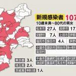 「学童保育」感染拡大 小学生ら計9人に 長野県の新規感染107人 「療養」過去最多1105人