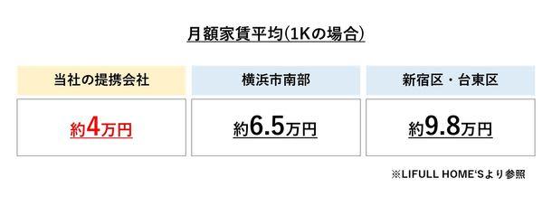 『ゲイの老後は横浜で』住み替え支援事業の開始(アライアンサーズ株式会社)