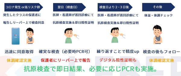 リーバー、学校現場での集団抗原検査・PCR検査を可能にするパッケージを提供