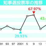 茨城県知事選 低投票率を懸念 コロナ対策 郵便投票浸透せず