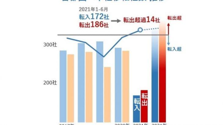 首都圏外への企業の本社転出が加速、移転先で最も多い都道府県は?