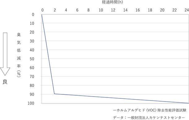 株式会社日本抗菌総合研究所と古河電工グループの古河産業株式会社とアルバファインテック株式会社が「VOC低減化消臭マスターバッチ」の開発に成功