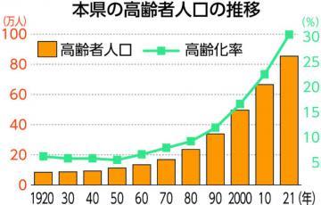 茨城県人口推計 高齢化率、初の3割超 南北差4.0ポイントに拡大