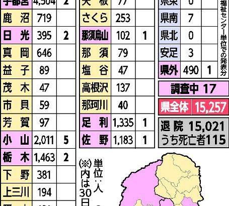 栃木県内新たに17人感染 新型コロナ、小山が最も多く5人