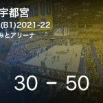 【速報中】2Q終了し宇都宮が茨城に20点リード
